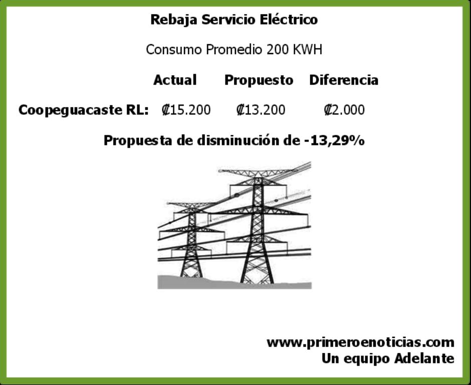 [Audio] Aresep propone rebaja de ₡2.000 para Asociados del servicio eléctrico de Coopeguanacaste RL